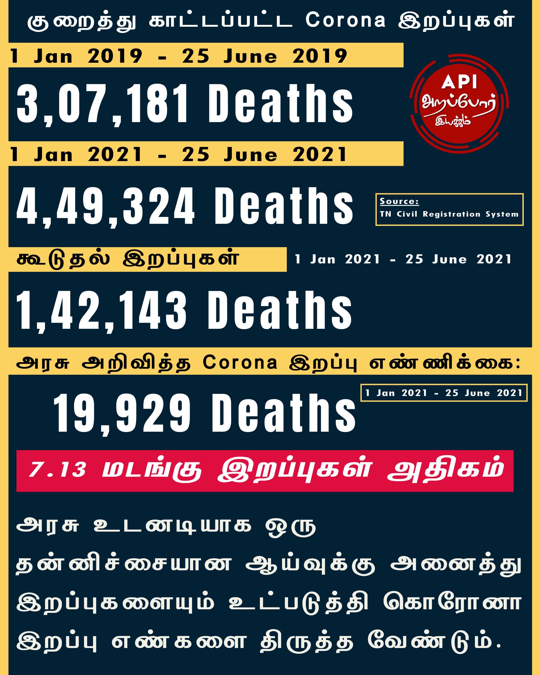 7 Times more Covid Deaths than TN govt announced